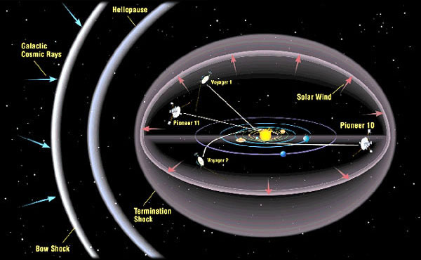 voyager 2 current position - photo #18